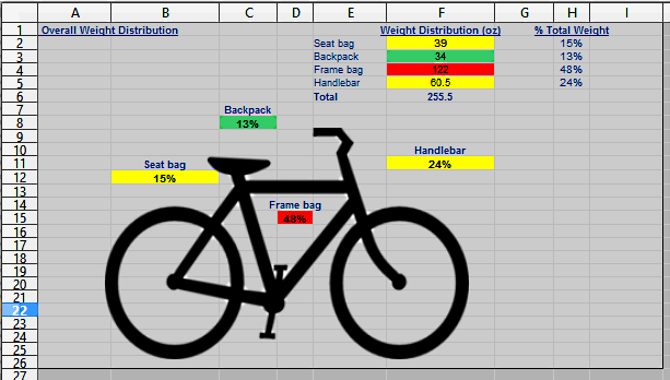 Spreadsheet to show weight distribution, total weight, and all items to pack