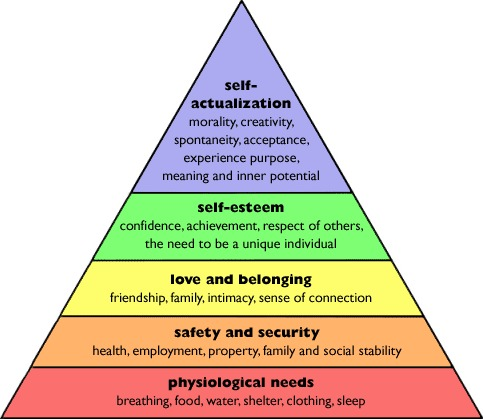 maslow's hierarchy of needs, bikepacking needs
